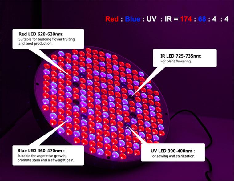 Ledlamp rond 50Watt aantal leds aan
